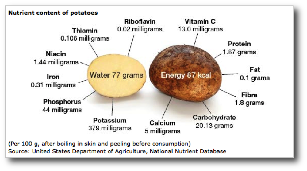 FAO/USDA potato nutrition facts - click for link